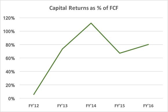 Cap Return Perc Fcf