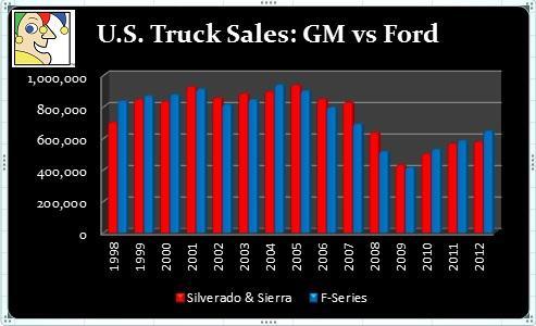 Us Truck Sales