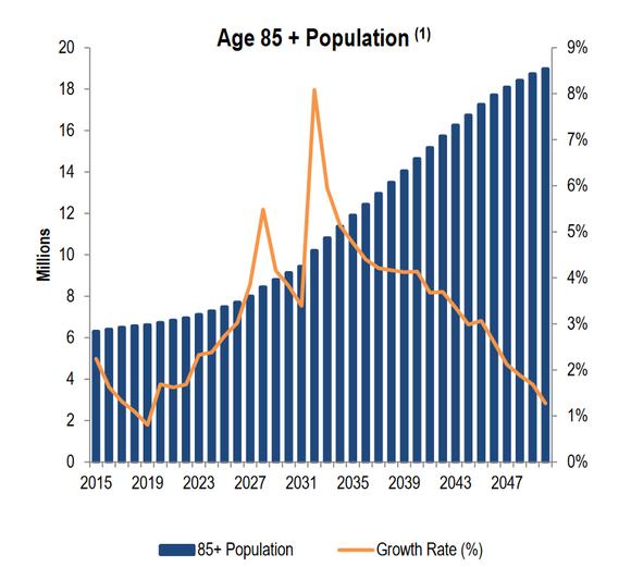 Snh Population