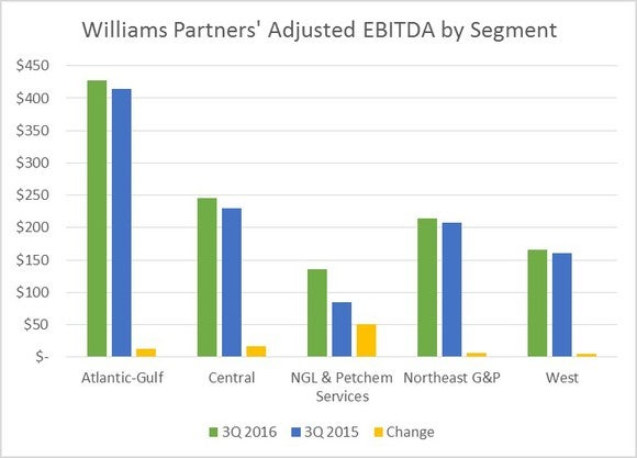 Williams Partners LP (NYSE:WPZ) Issued With 'Hold' Rating At Stifel Nicolaus