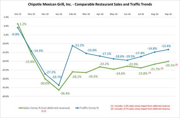 Best Restaurant Stocks Chipotle Sales Trends