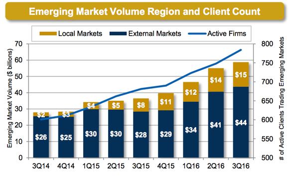 Mktx Emerging Markets Marketaxess