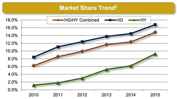 Mktx Market Share Marketaxess