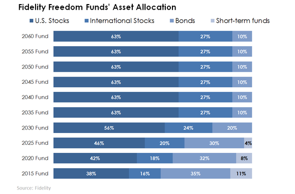 Fidelity Freedom Funds Asset Allocation