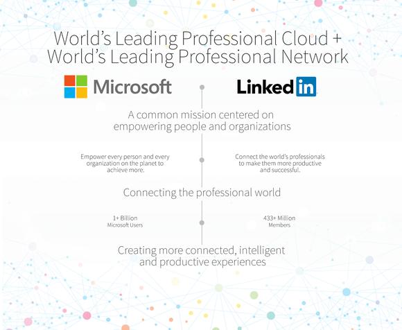 Microsoft Linkedin Acquisition Buyout