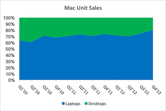 Mac Laptops Vs Desktops