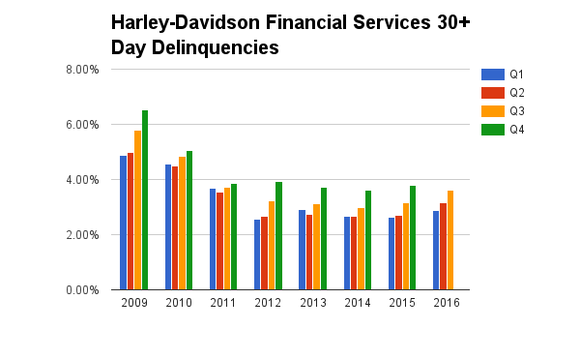 Harley Davidson Hog Financial Services Delinquencies Loan Lossjpg