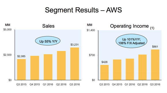 Best Cloud Computing Stocks Amazoncom