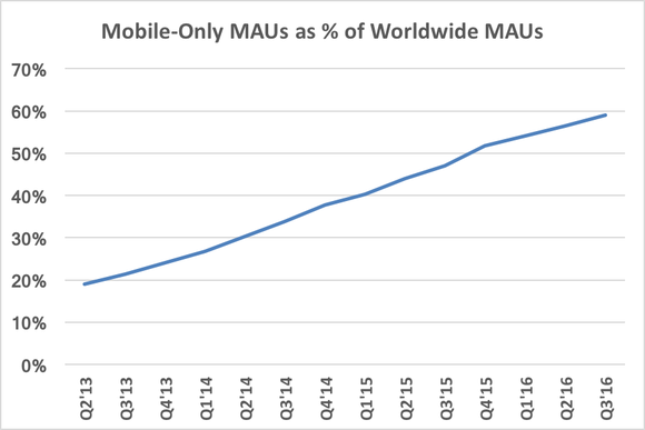 Fb Mobile Only Percentage Worldwide