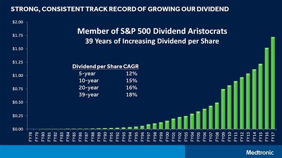 Dividends Fy