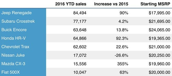 Subcompact Suv Ytd Sales And Msrp