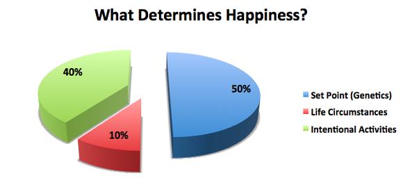 Retirement Crisis Happiness