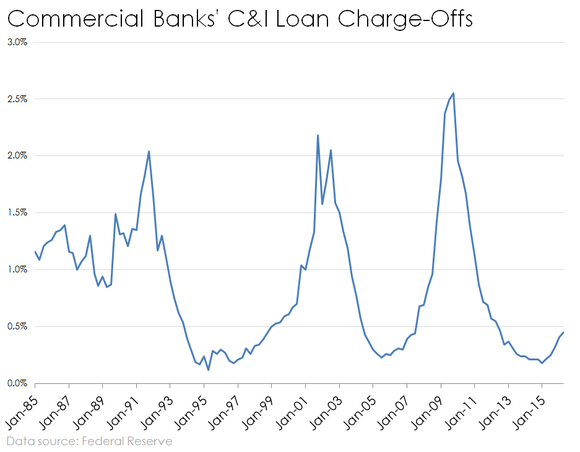 Bank Ci Charge Offs Historical