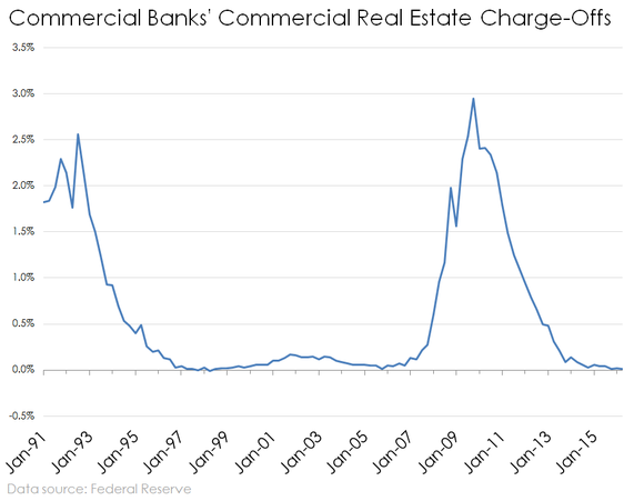 Bank Commercial Real Estate Loan Charge Offs Historical