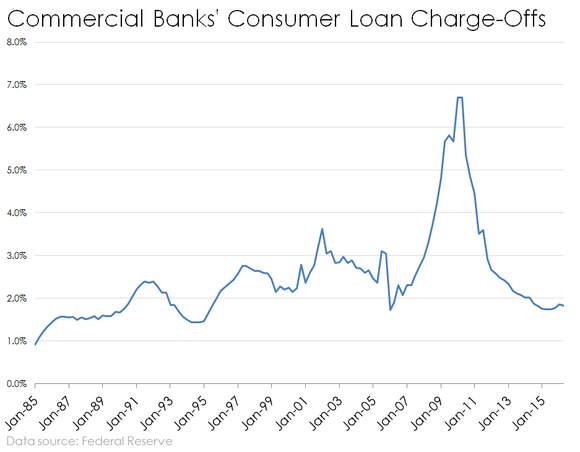 Bank Consumer Loan Charge Offs