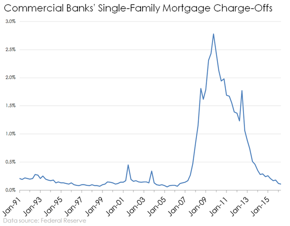 Bank Single Family Home Mortgage Charge Offs Historical
