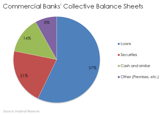 Commercial Bank Balance Sheets Loans Securities Cash And Other