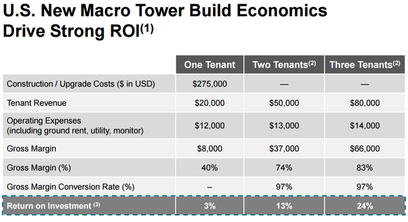 Amt Tower Economics