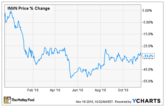 Invensense Stock Price