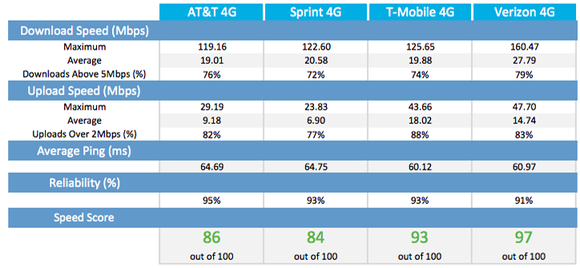 Wireless Carrier Network Strength