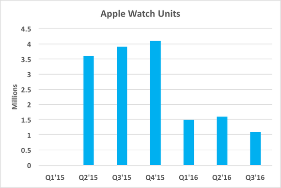 Aapl Watch Units Idc