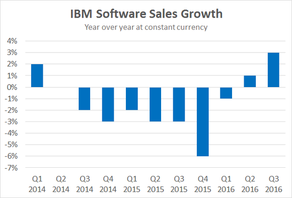 Ibm Software Sales Growth