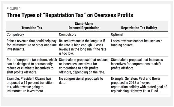 Cbpp Tax