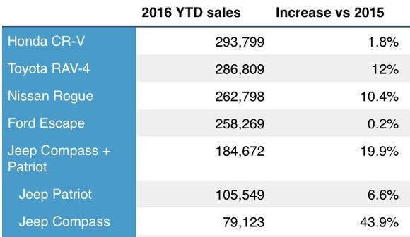 Compact Suv Sales Ytd Through October