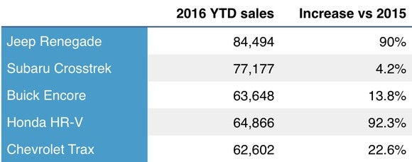 Subcompact Suv Sales Ytd Through October