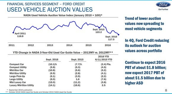 Ford Credit Auction Values Lets Chat