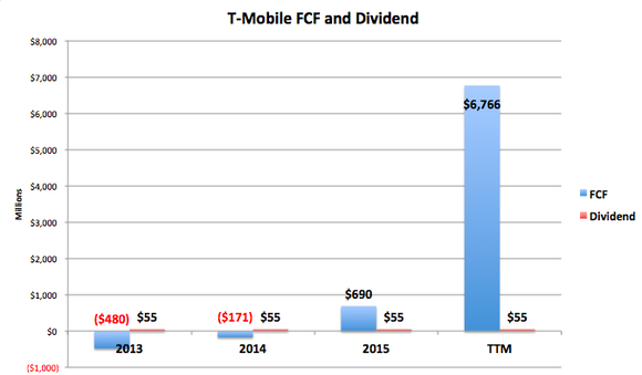 T Mobile Fcf And Dividend