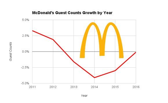 Mcdonalds Restaurant Fast Food Guest Count