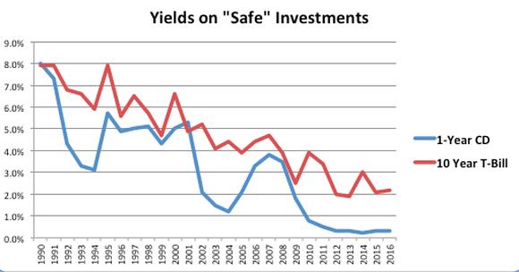Yields On Bonds