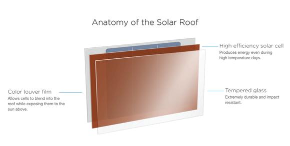 Solar Roof Anatomy Tesla