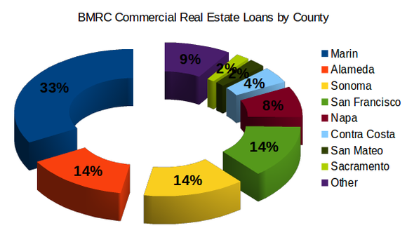 Bmrc Comm Re Loans By County
