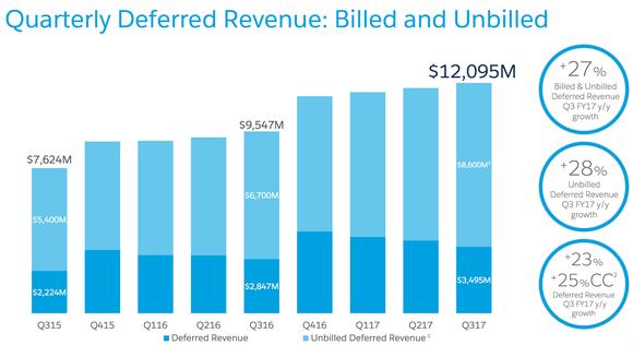 Crm Deferred Revenue Salesforce