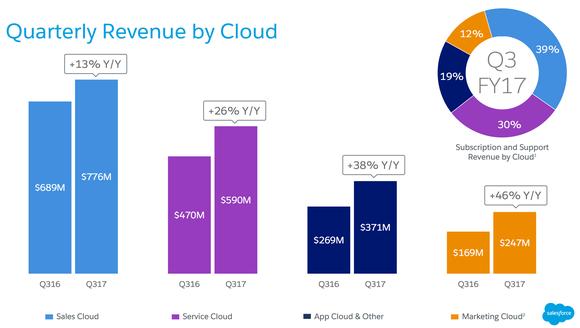 Crm Rev By Cloud Salesforce