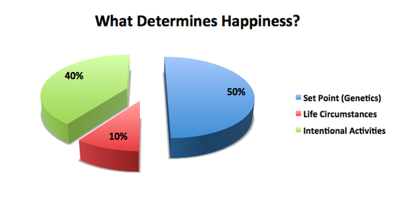 Happiness Retirement Social Security