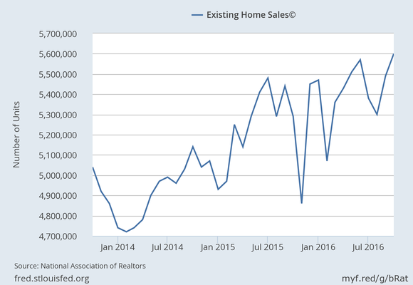 Existing Home Sales Annualized