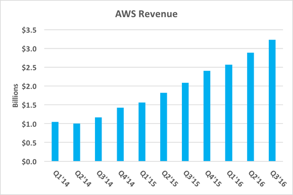Aws Revenue