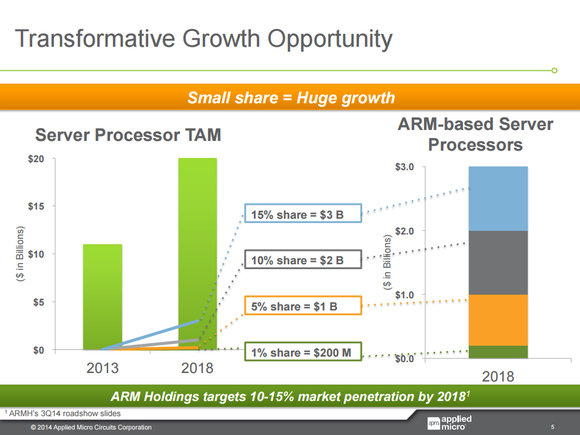 Amcc Huge Growth