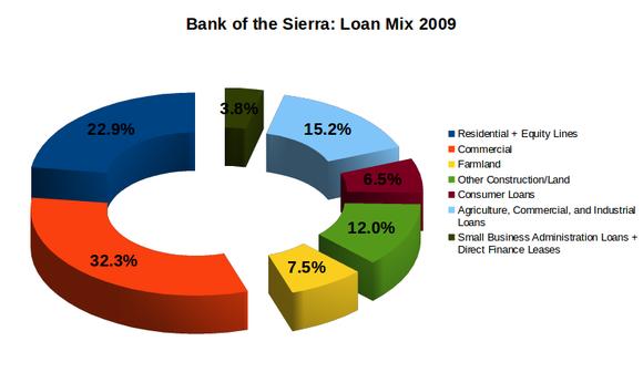 Bsrr Loan Mix