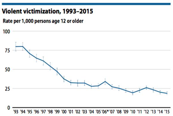 Crime Rate Criminal Violent Source Bureau Justice Statistics