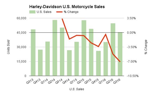 Harley Davidson Hog Stock Chart Sales Motorcycles Bikes