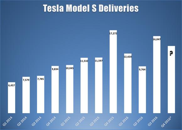 Model S Deliveries Estimate Tesla Q