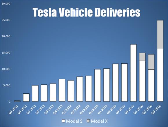 Tesla Vehicle Deliveries Model S Model X