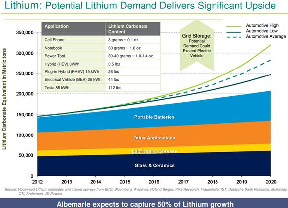 Alb Lithium Demand