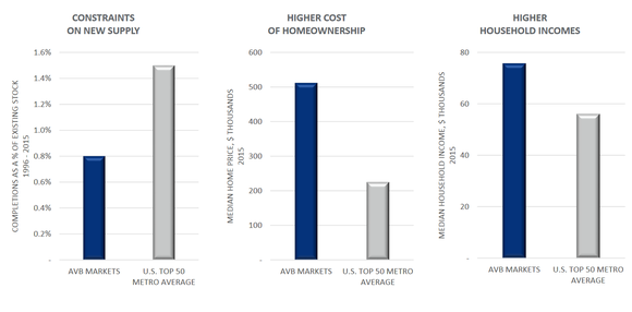 Avb Stats