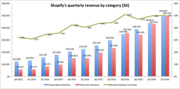 Shopify Revenue By Category