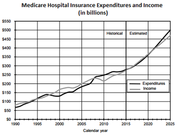 Medicare Expenditure And Income Chart